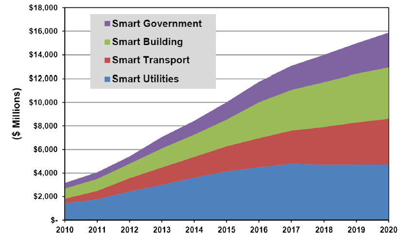xu-smart-city-fig-2