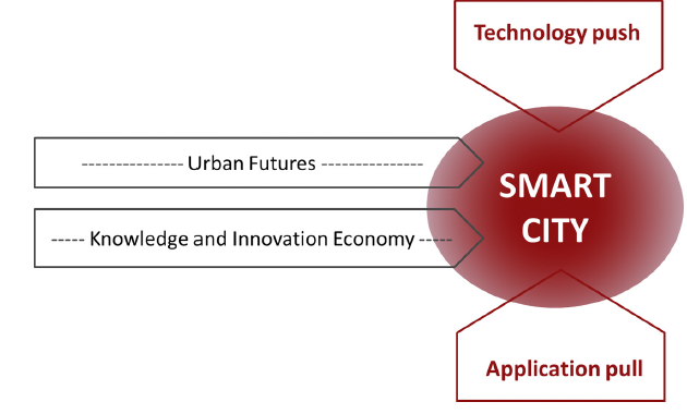 xu-smart-city-fig-3
